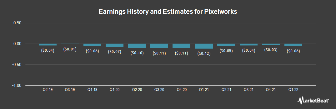 Earnings by Quarter for Pixelworks (NASDAQ:PXLW)