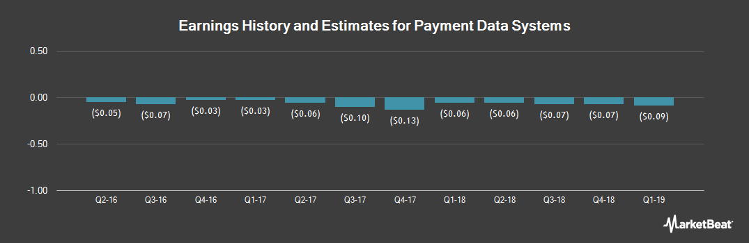 Earnings by Quarter for Payment Data Systems (NASDAQ:PYDS)