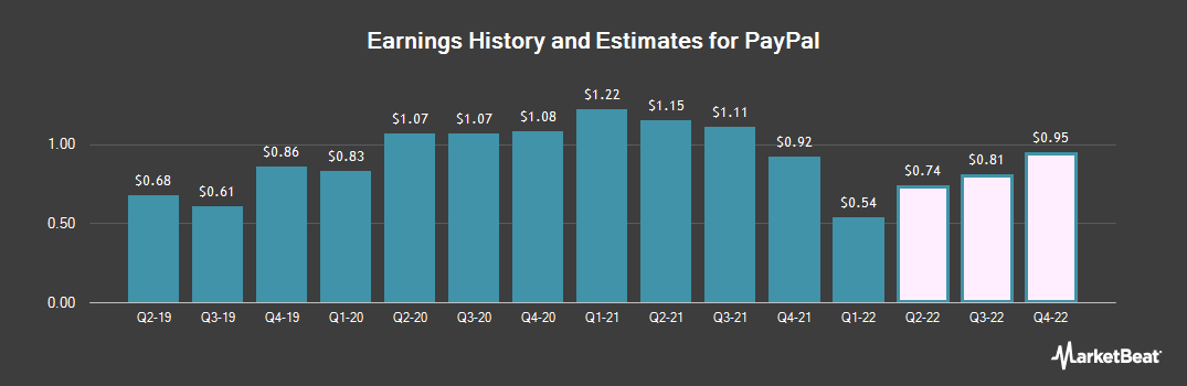 Earnings by Quarter for Paypal Holdings (NASDAQ:PYPL)