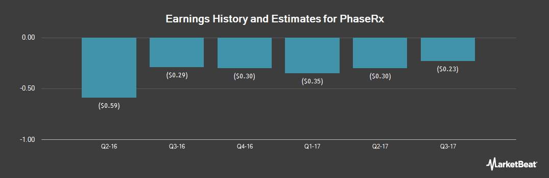 Earnings by Quarter for PhaseRx (NASDAQ:PZRX)