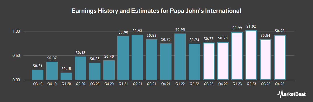 Earnings by Quarter for Papa John`s International (NASDAQ:PZZA)