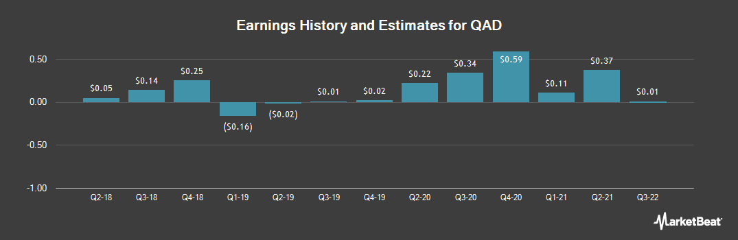 Earnings by Quarter for QAD (NASDAQ:QADA)