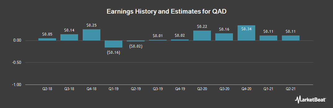 Earnings by Quarter for QAD (NASDAQ:QADB)