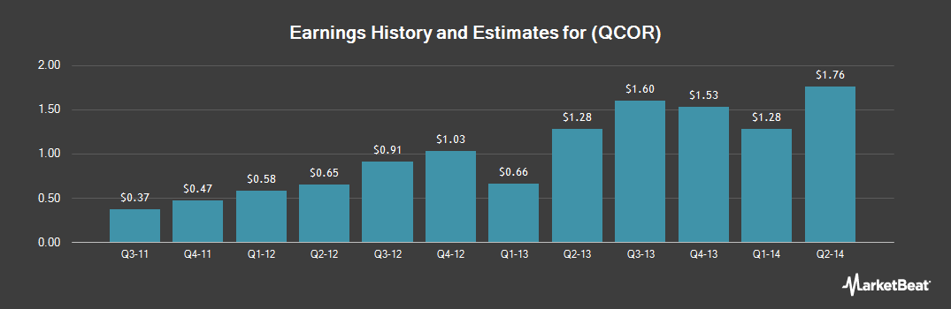 Earnings by Quarter for Questcor Pharmaceuticals (NASDAQ:QCOR)