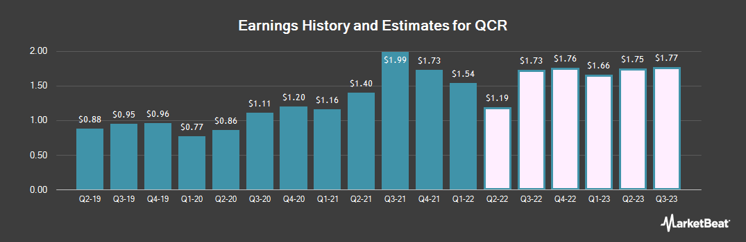 Earnings by Quarter for QCR Holdings (NASDAQ:QCRH)