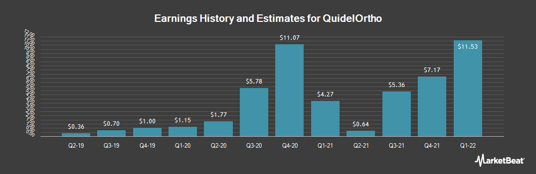 Earnings by Quarter for Quidel Corporation (NASDAQ:QDEL)