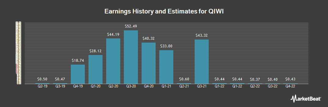 Earnings by Quarter for Qiwi Plc (NASDAQ:QIWI)
