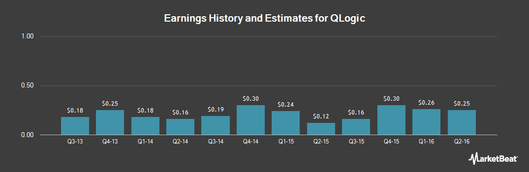 Earnings by Quarter for QLogic (NASDAQ:QLGC)