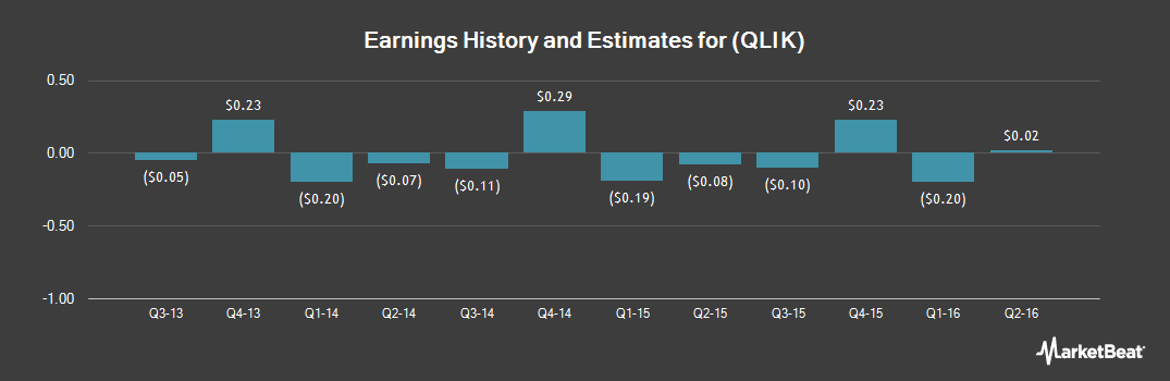 Earnings by Quarter for Qlik Technologies (NASDAQ:QLIK)
