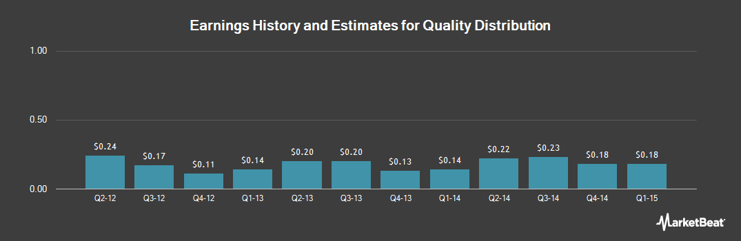 Earnings by Quarter for Quality Distribution (NASDAQ:QLTY)