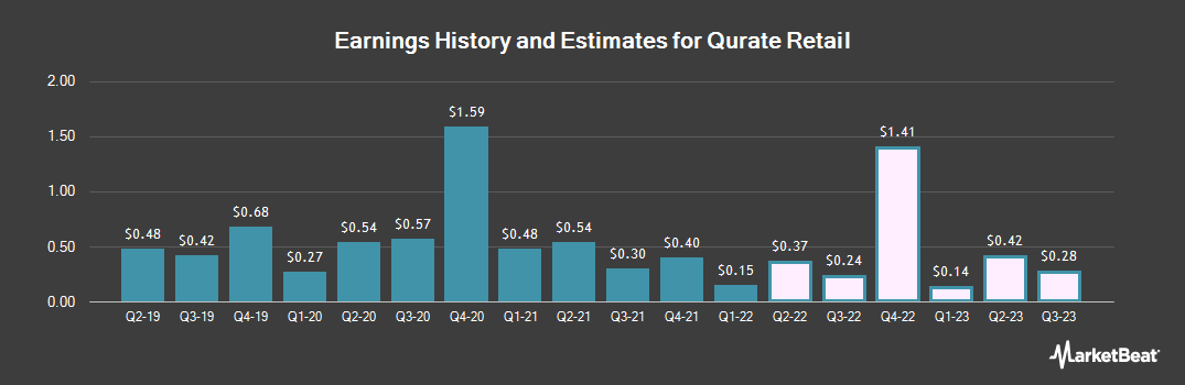Earnings by Quarter for Qurate Retail Inc Series A (NASDAQ:QRTEA)
