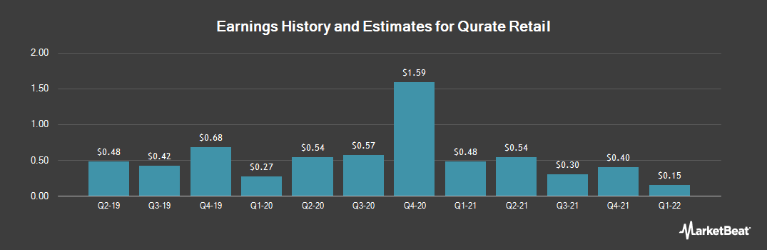 Earnings by Quarter for Qurate Retail Group (NASDAQ:QRTEB)