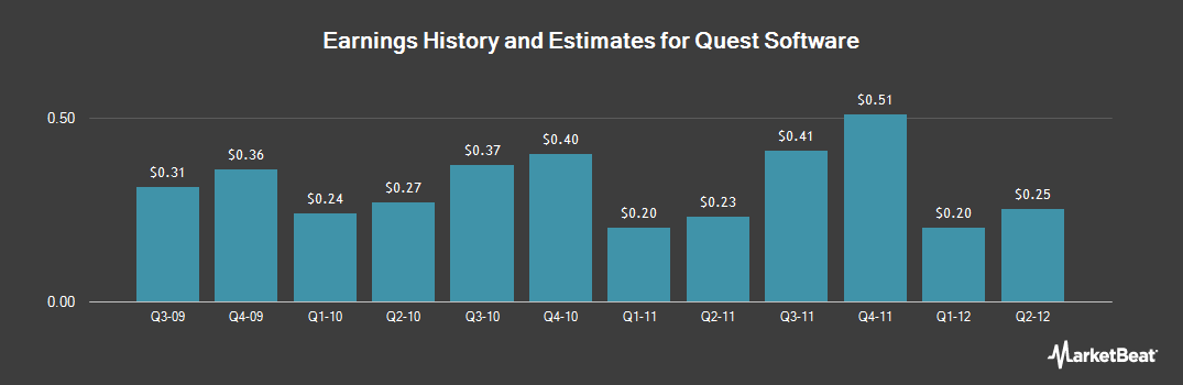 Earnings by Quarter for Dell Software (NASDAQ:QSFT)
