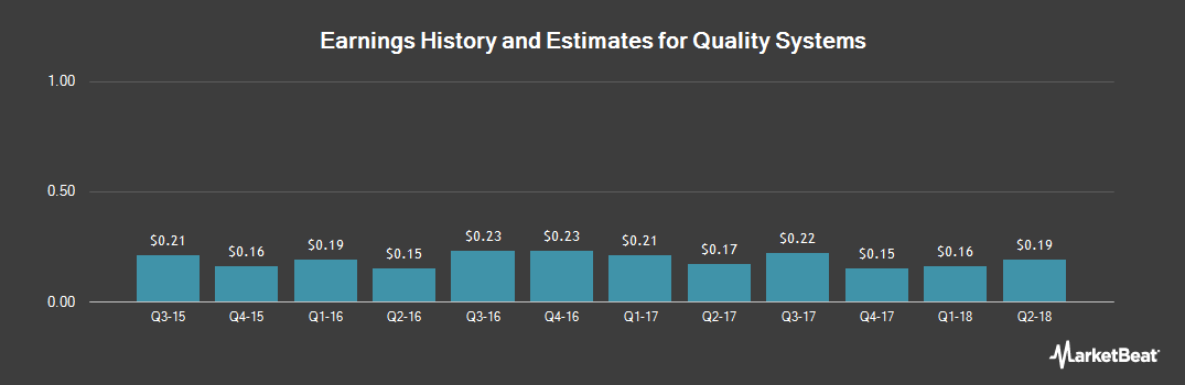 Earnings by Quarter for Quality Systems (NASDAQ:QSII)