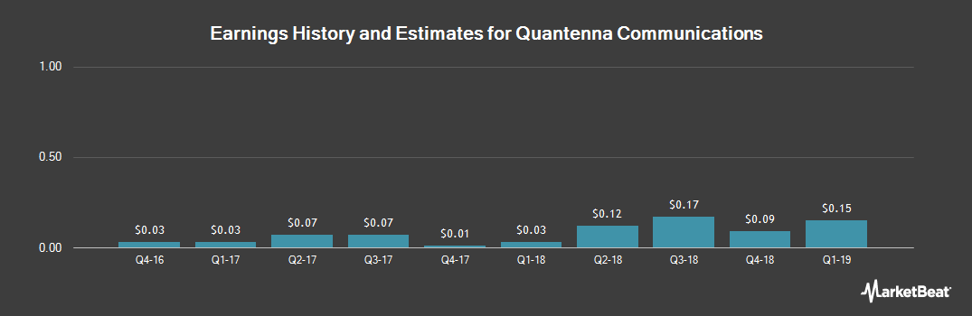 Earnings by Quarter for QUANTENNA COMMS (NASDAQ:QTNA)