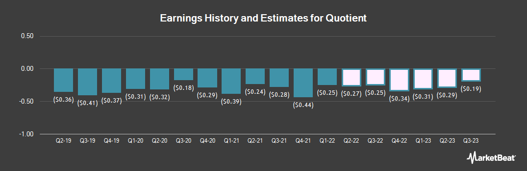 Earnings by Quarter for Quotient (NASDAQ:QTNT)