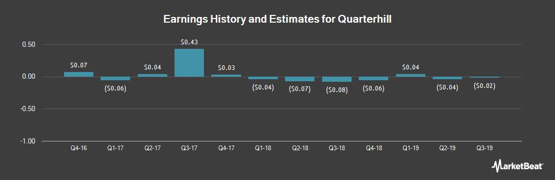 Earnings by Quarter for Wi-LAN (NASDAQ:QTRH)