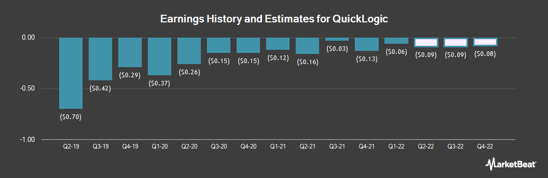 Earnings by Quarter for QuickLogic (NASDAQ:QUIK)