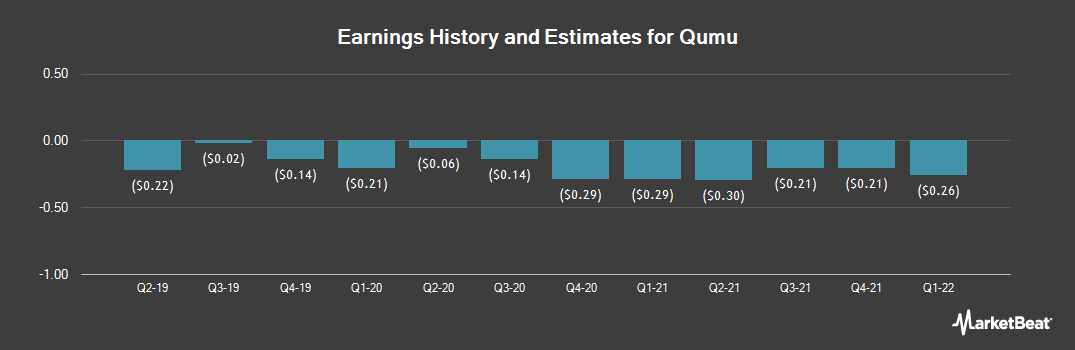 Earnings by Quarter for Qumu (NASDAQ:QUMU)
