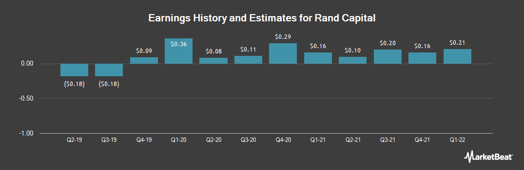 Earnings by Quarter for Rand Capital (NASDAQ:RAND)