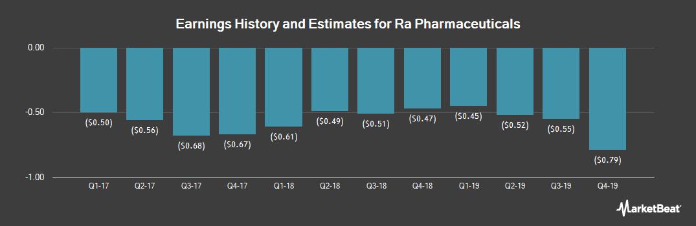 Earnings by Quarter for RA PHARMCTL INC (NASDAQ:RARX)
