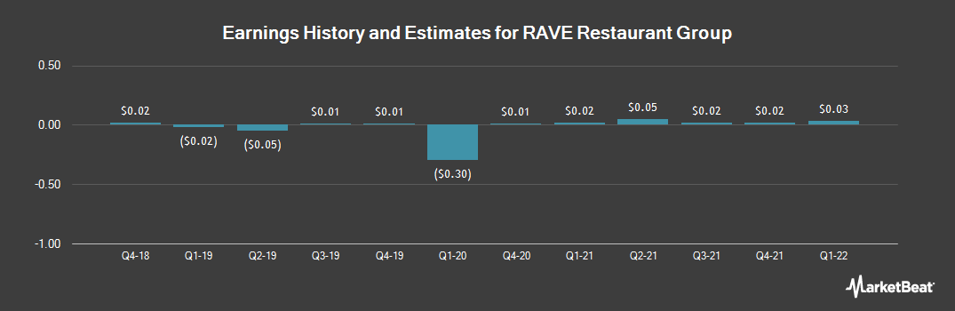 Earnings by Quarter for Rave Restaurant Group (NASDAQ:RAVE)
