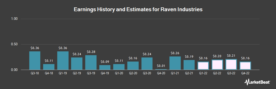 Earnings by Quarter for Raven Industries (NASDAQ:RAVN)