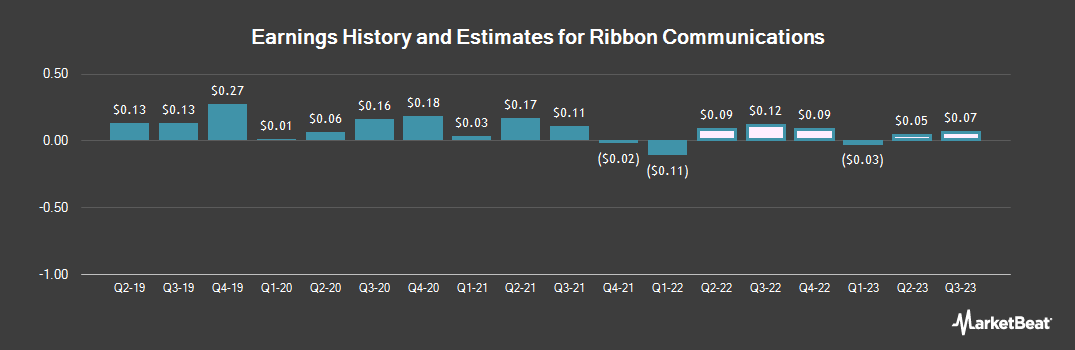 Earnings by Quarter for Ribbon Communications (NASDAQ:RBBN)