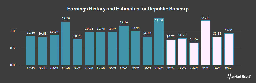 Earnings by Quarter for Republic Bancorp (NASDAQ:RBCAA)