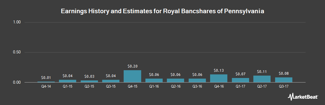 Earnings by Quarter for Royal Bancshares of Pennsylvania (NASDAQ:RBPAA)