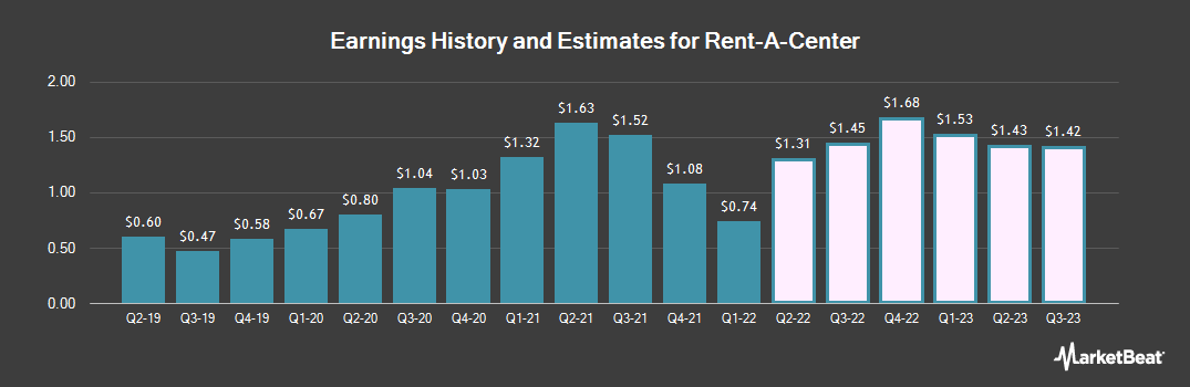 Earnings by Quarter for Rent-A-Center (NASDAQ:RCII)