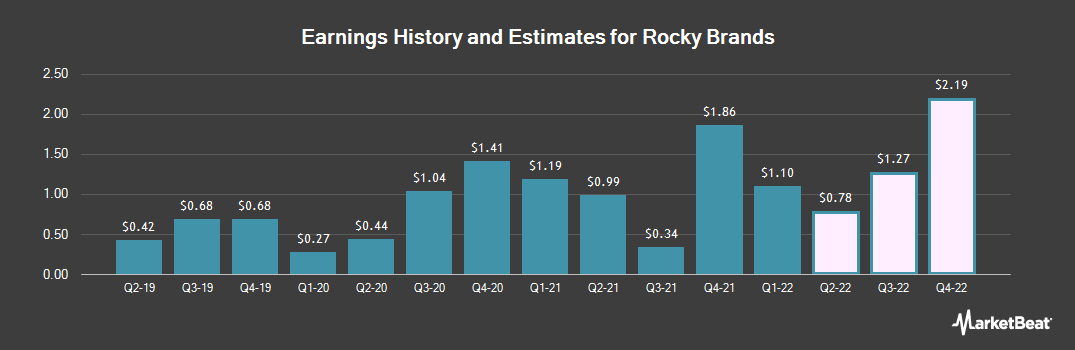 Earnings by Quarter for Rocky Brands (NASDAQ:RCKY)