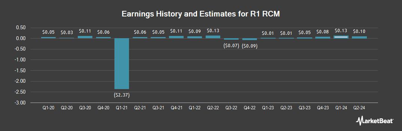 Earnings by Quarter for R1 RCM (NASDAQ:RCM)