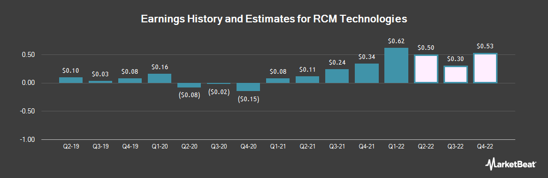 Earnings by Quarter for R C M Technologies (NASDAQ:RCMT)