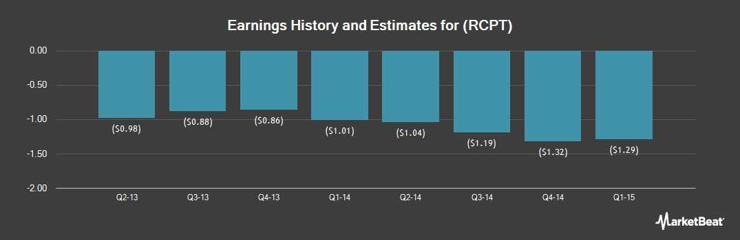 Earnings by Quarter for Receptos (NASDAQ:RCPT)
