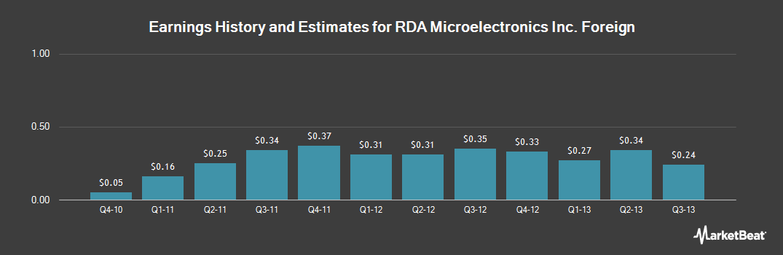 Earnings by Quarter for Rda Microelectronics (NASDAQ:RDA)