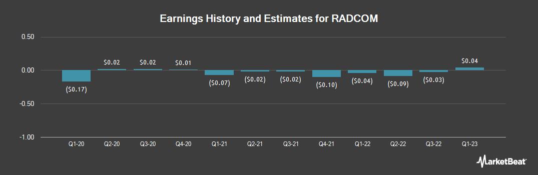 Earnings by Quarter for Radcom (NASDAQ:RDCM)
