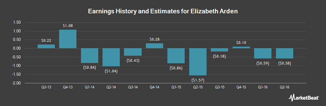 Earnings by Quarter for Elizabeth Arden (NASDAQ:RDEN)