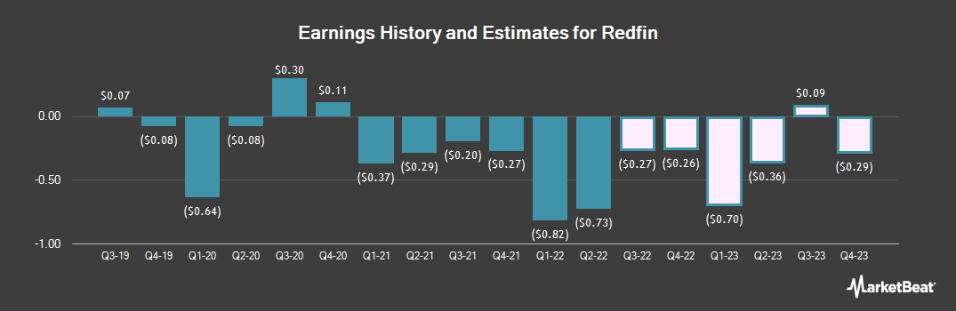 Earnings by Quarter for Redfin (NASDAQ:RDFN)