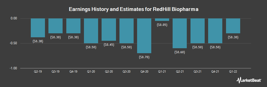 Earnings by Quarter for RedHill Biopharma (NASDAQ:RDHL)