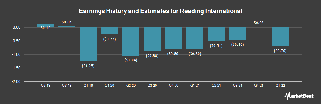Earnings by Quarter for Reading International (NASDAQ:RDI)