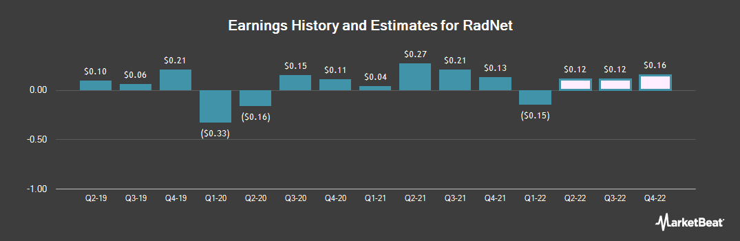 Earnings by Quarter for RadNet (NASDAQ:RDNT)