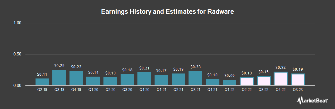 Earnings by Quarter for Radware (NASDAQ:RDWR)