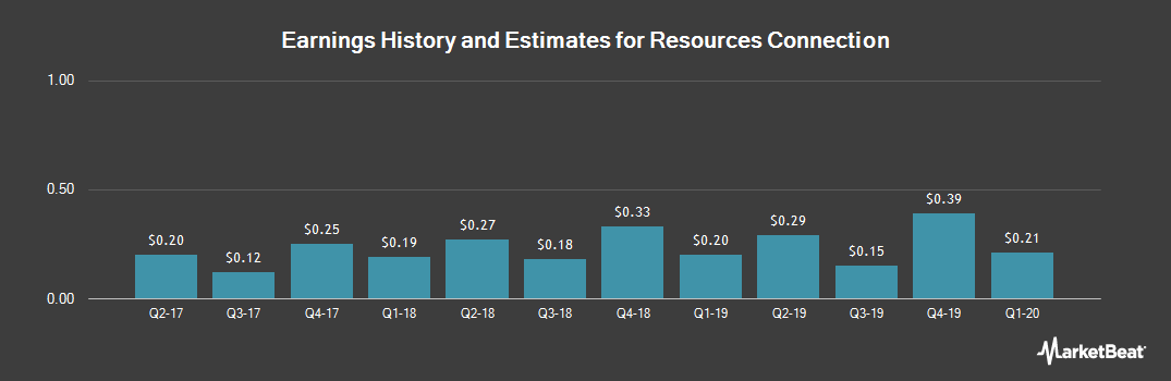 Earnings by Quarter for Resources Connection (NASDAQ:RECN)