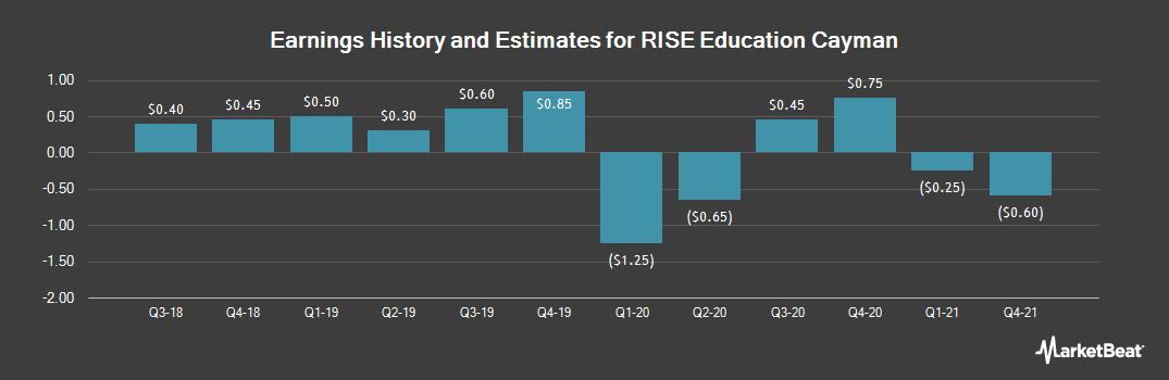 Earnings by Quarter for RISE Education Cayman (NASDAQ:REDU)