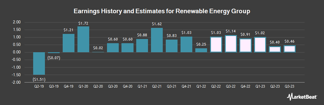 Earnings by Quarter for Renewable Energy Group (NASDAQ:REGI)