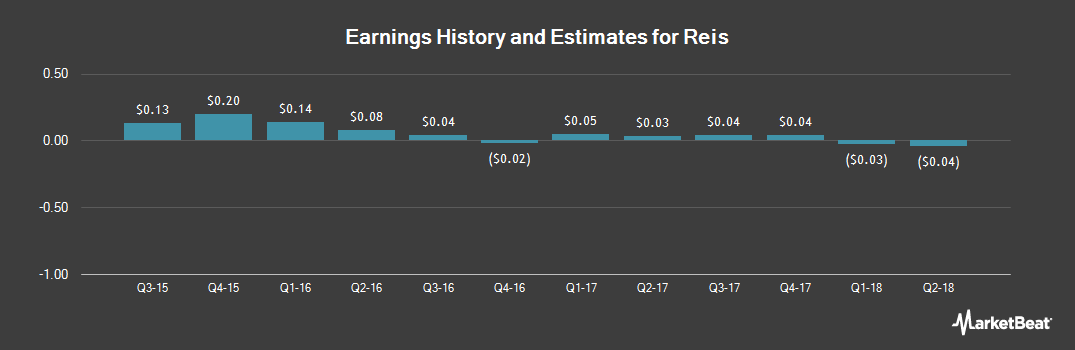 Earnings by Quarter for Reis (NASDAQ:REIS)