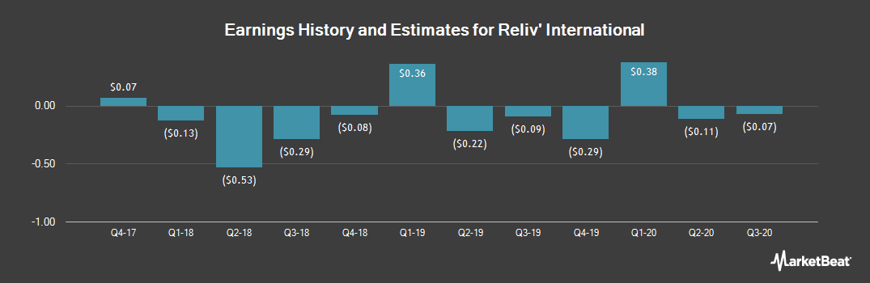 Earnings by Quarter for Reliv International (NASDAQ:RELV)