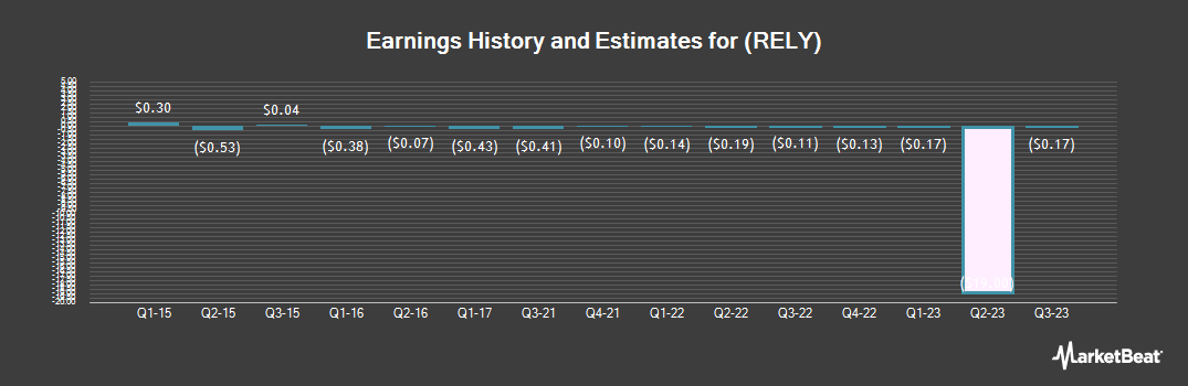 Earnings by Quarter for Real Industry (NASDAQ:RELY)