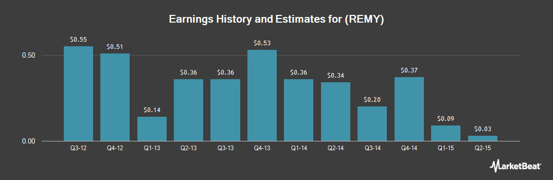 Earnings by Quarter for Remy International (NASDAQ:REMY)